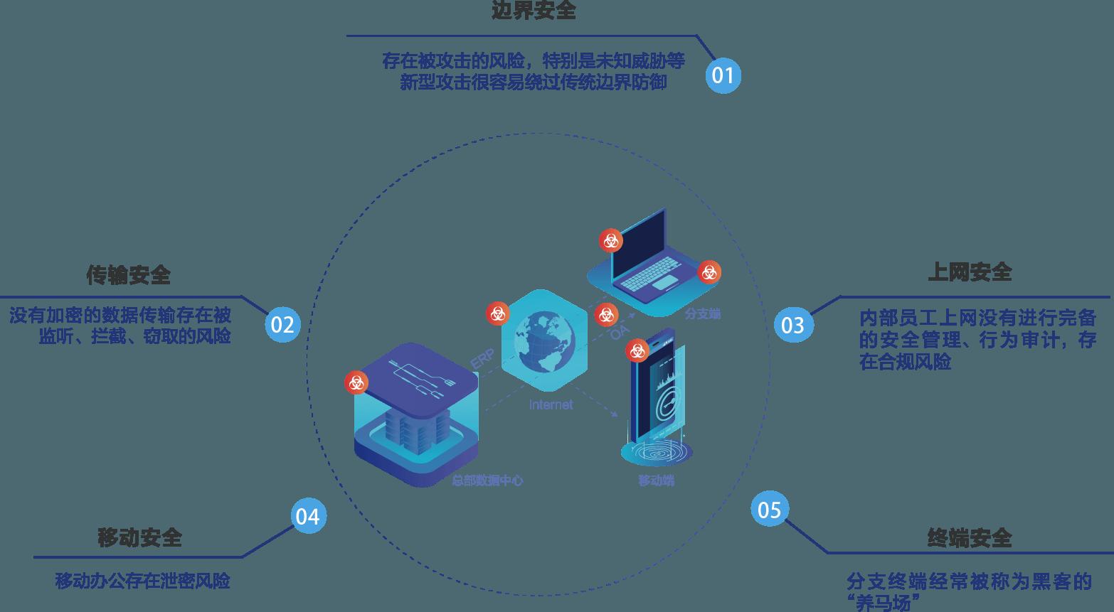 廣域網安全體系建設