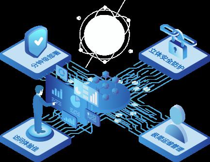 深信服SD-WAN2.0解决方案