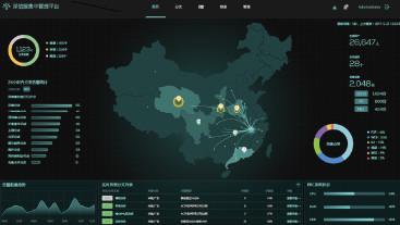 SD-WAN方案優勢-全網分支可視