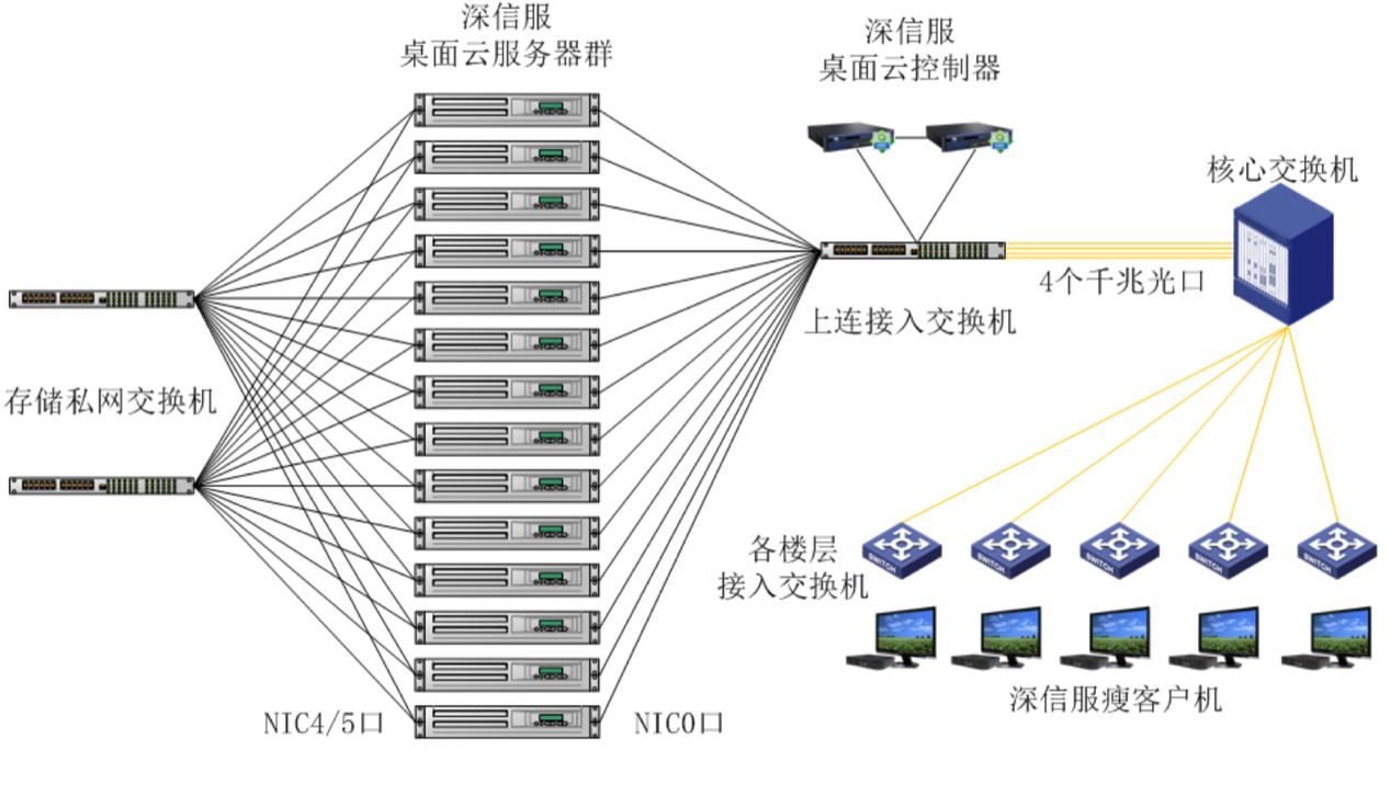 甘肃省高级人民法院桌面云拓扑图