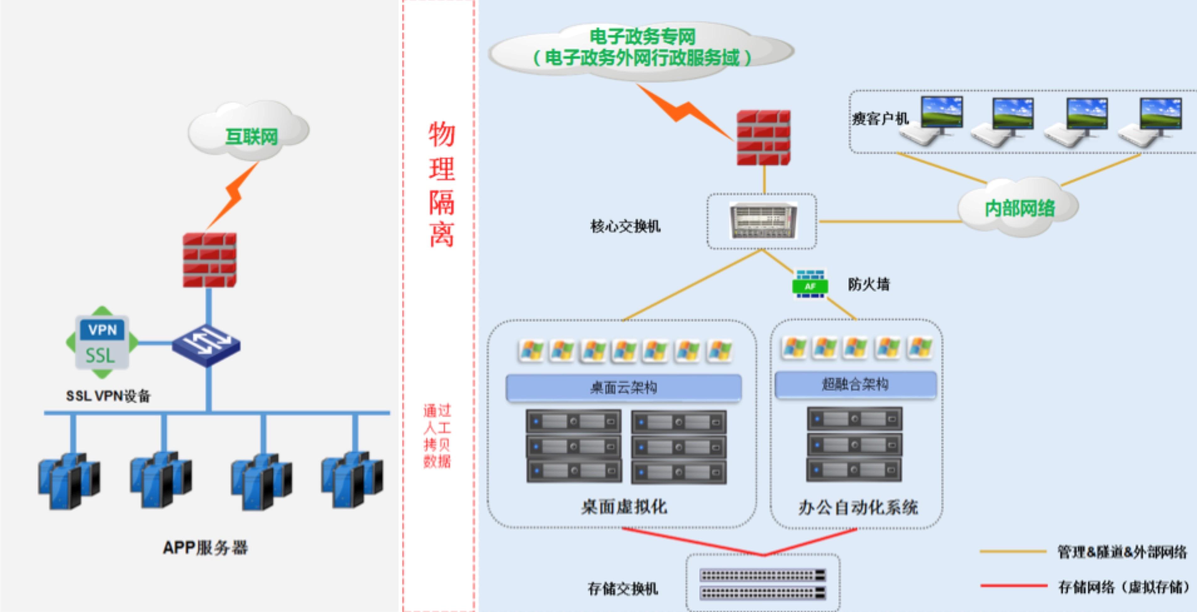 山东省住建厅协同办公自动化平台网络架构图