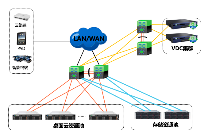 富士康科技技术使用深信服桌面云网络拓扑图