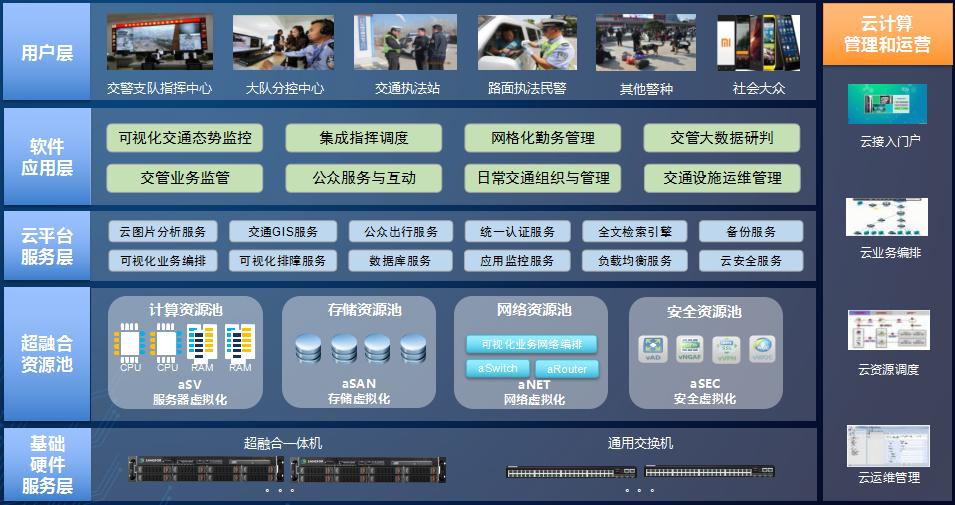淮北交警智能交通综合管控平台架构图