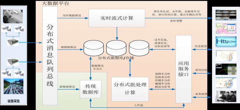 云平台支撑服务结构图