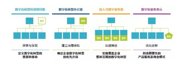 数字化转型的组织架构