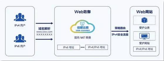 IPv6快速改造示意