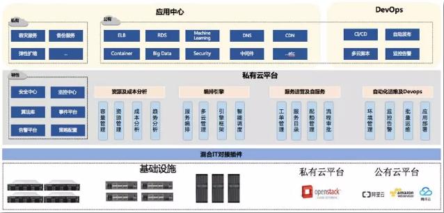 零售行业云计算平台建设框架示意图