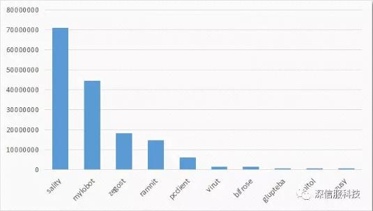 2018年11月僵尸网络活跃家族拦截数量TOP 10