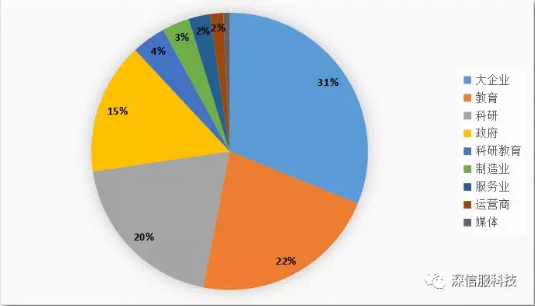 2018年11月木马远控病毒感染行业TOP10分布