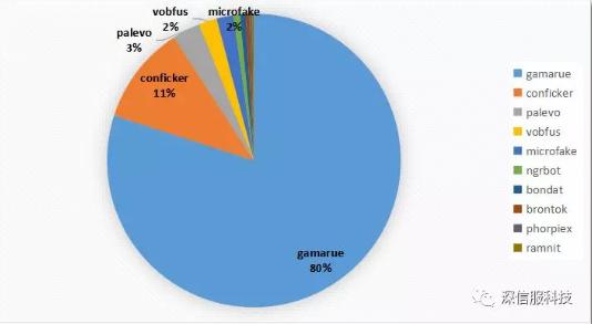 2018年11月蠕虫病毒活跃家族TOP10分布