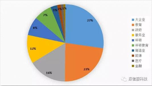 2018年11月勒索病毒感染行业TOP10分布