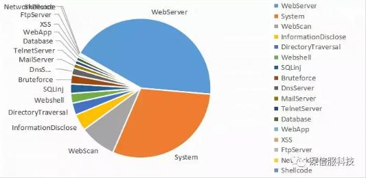 2018年11月攻击类型分布