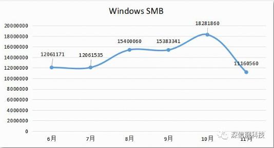 Windows SMB 系列漏洞攻击趋势跟踪情况