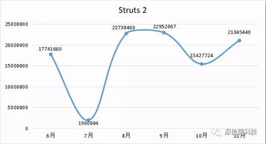 Struts 2系列漏洞攻击趋势跟踪情况
