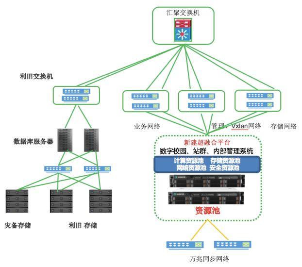 华北电力大学云数据中心拓扑图
