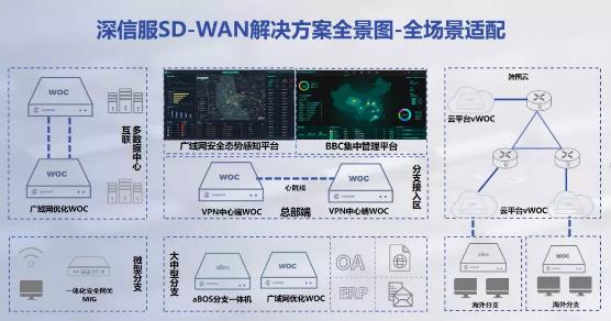 SD-WAN解决方案全景图