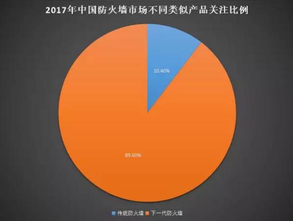 2017年度中国防火墙市场ZDC报告