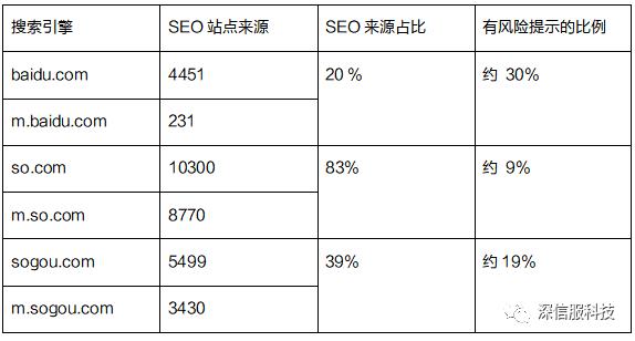 篡改页面的搜索引擎来源统计