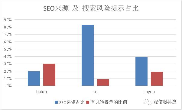 SEO来源及搜索风险提示占比