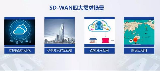 SD-WAN四大需求场景