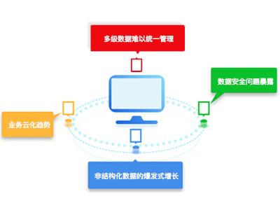 數據中心業務挑戰