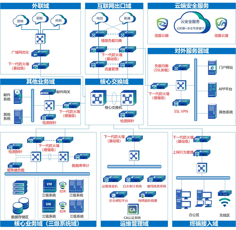 网络安全等级保护方案设计
