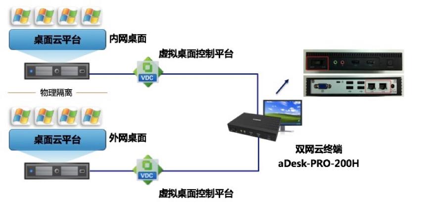 虚拟桌面控制平台拓扑图
