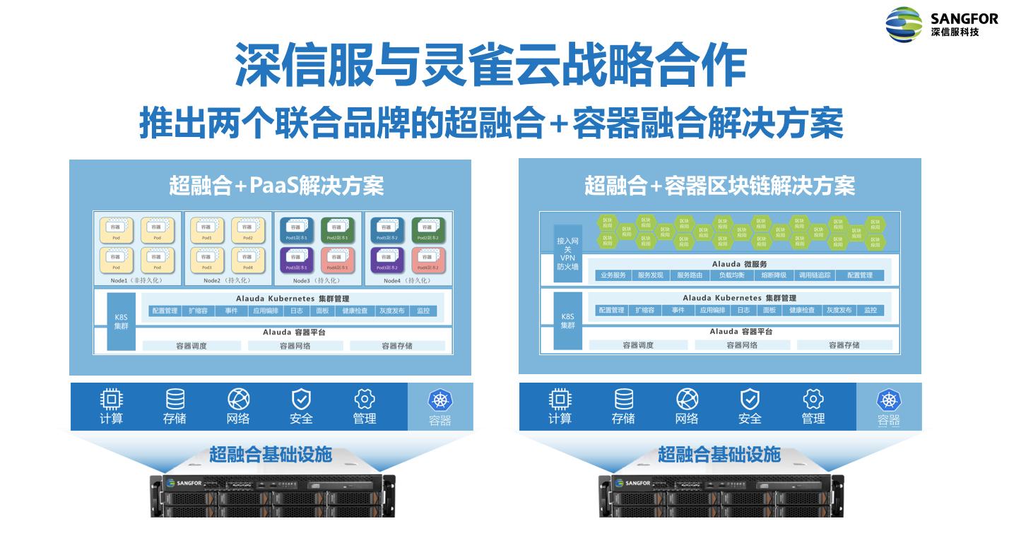 超融合+PaaS解决方案与超融合+容器区块链解决方案