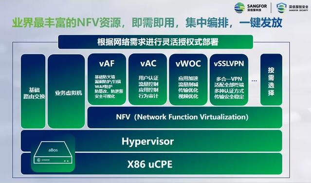 基于超融合架构的x86 uCPE