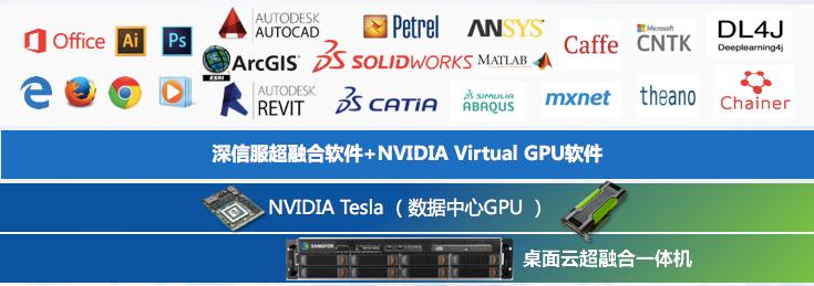 深信服云计算集成NVADIA vGPU方案