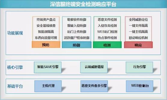 深信服终端检测响应平台EDR平台架构