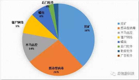 2018年11月恶意程序拦截量按类型分布