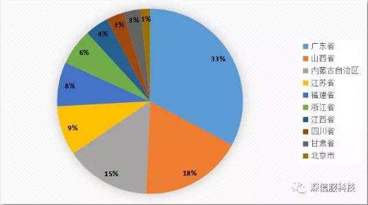 2018年11月勒索病毒活跃地域TOP10分布