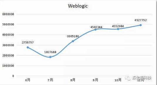 Weblogic系列漏洞攻击趋势跟踪情况