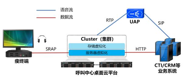上海铁路局呼叫中心桌面云平台