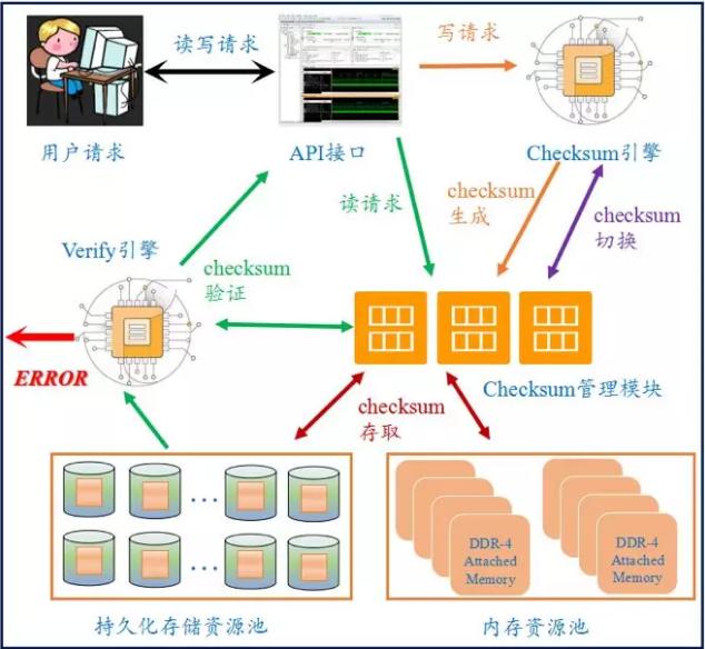 深信服企业级云-aSAN数据端到端校验总流程架构图