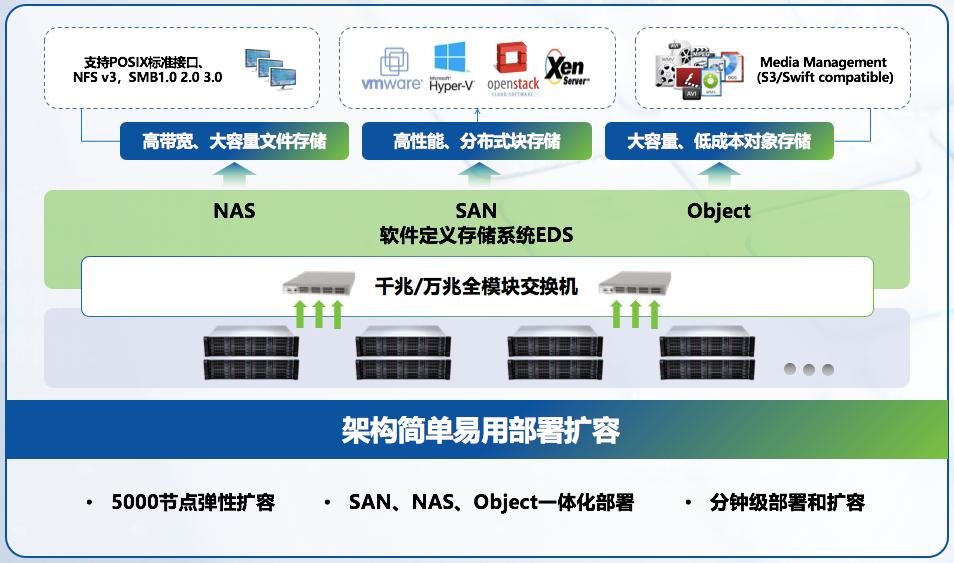 深信服企业级分布式存储aStor-EDS
