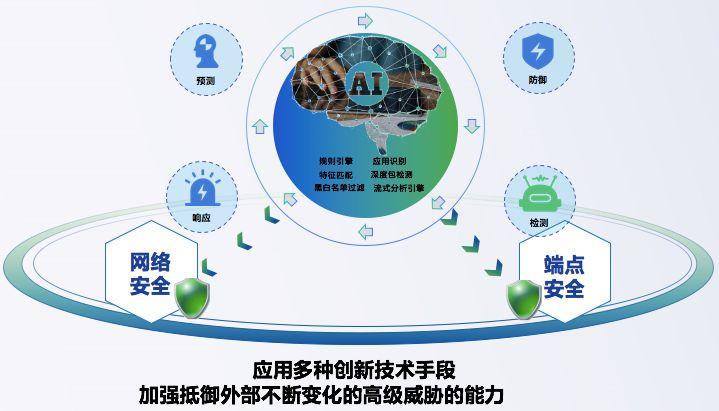 网络安全与端点安全