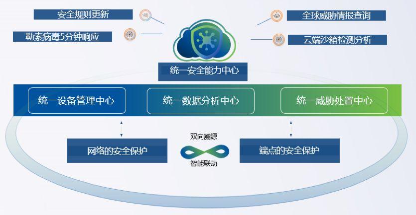 系统化智能协同防御体系
