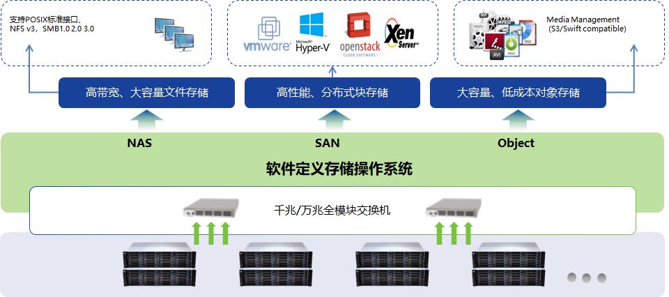 软件定义存储操作系统