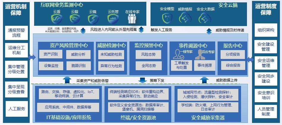 教育城域网技术与管理体系架构图